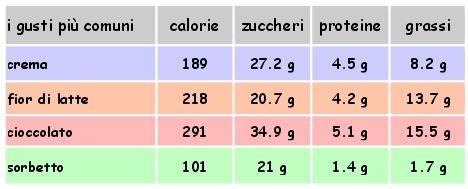 gelato quante calorie